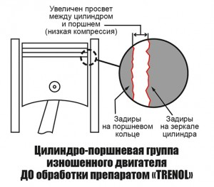 """Цилиндро-поршневая группа изношенного двигателя до обработки препаратом """"Тренол"""""""