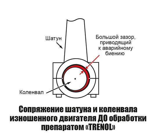 """Сопряжение шатуна и коленвала двигателя до обработки препаратом """"Тренол"""""""