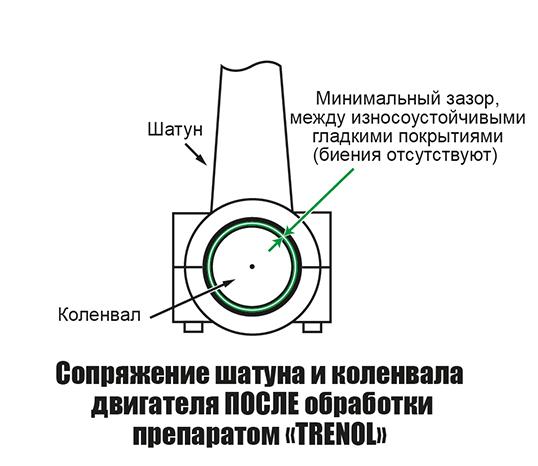 """Сопряжение шатуна и коленвала двигателя после обработки препаратом """"Тренол"""""""