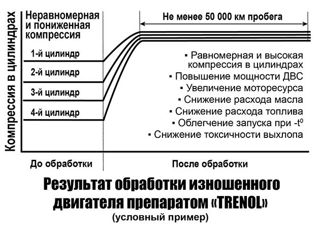 """Результат обработки двигателя препаратом """"Тренол"""""""